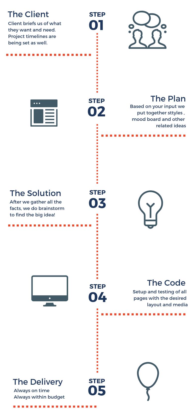 our-design-process